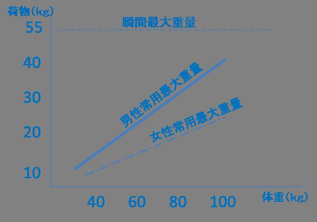 体重と荷役重量のグラフ