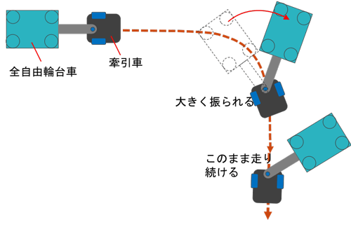 AGVで全輪自由輪の台車を牽引する方法