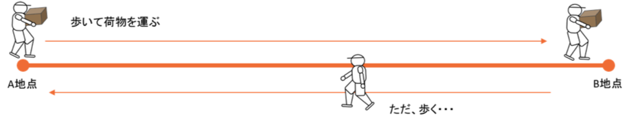 キーカート導入のメリット