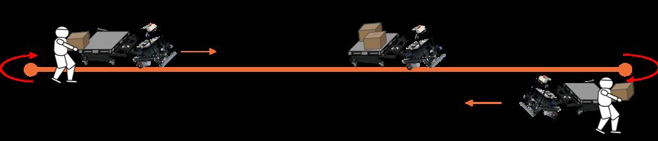 荷物の移動の際の最大無駄は、戻り!