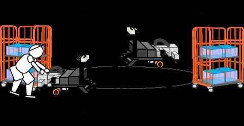 カゴ車搬送の自動化