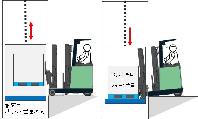 荷物用エレベータに過重量