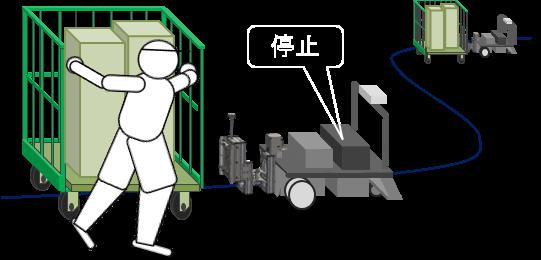 カゴ台車を牽引するキーカートの操作