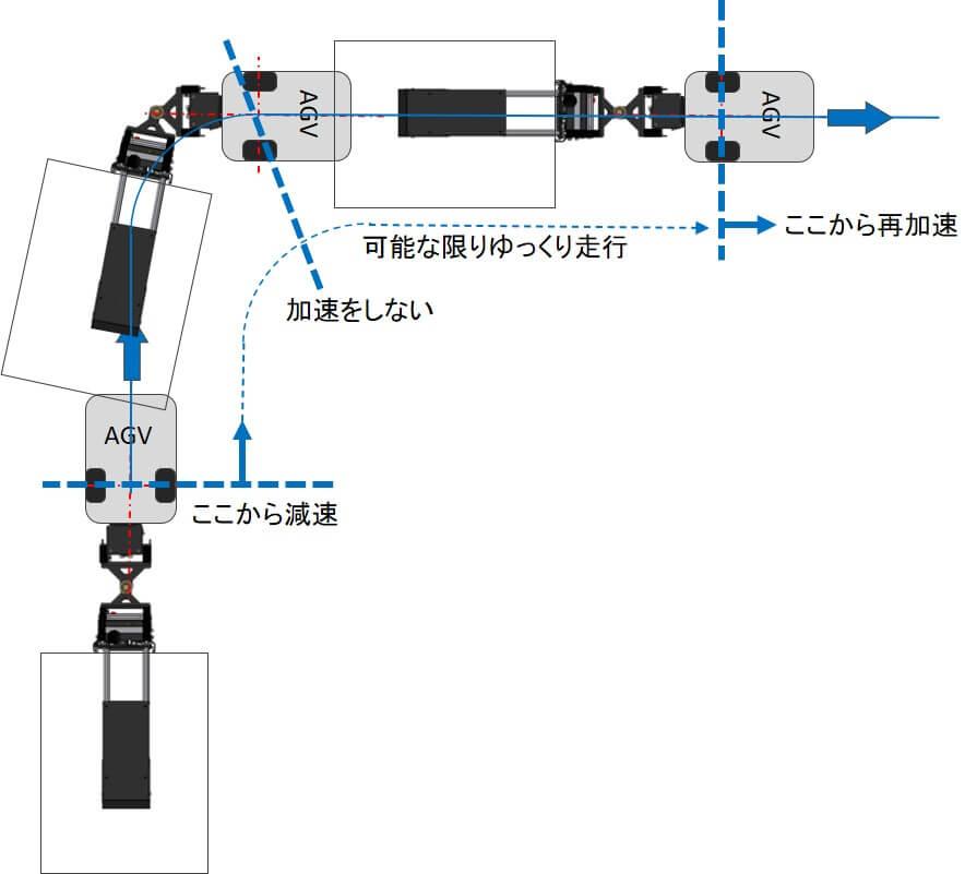 AGVの旋回と牽引JIGへの負荷