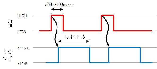キャリロ用治具の制御信号チャート